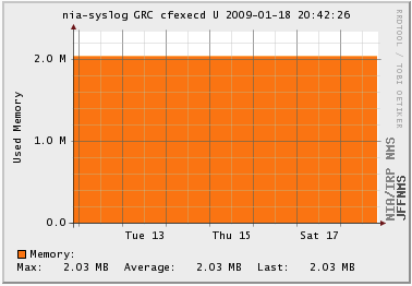 Memory Usage for cfexecd